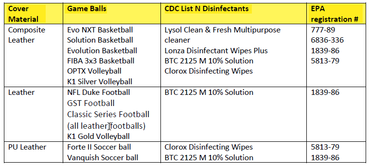 Table of CDC's recommended cleaners